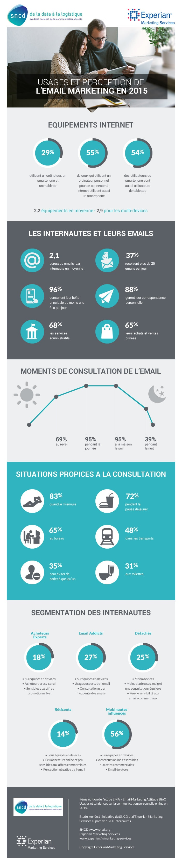 infographie tendance emailing 2015